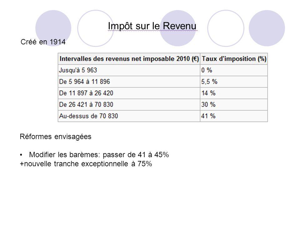 Impôt sur le Revenu Créé en 1914 Réformes envisagées