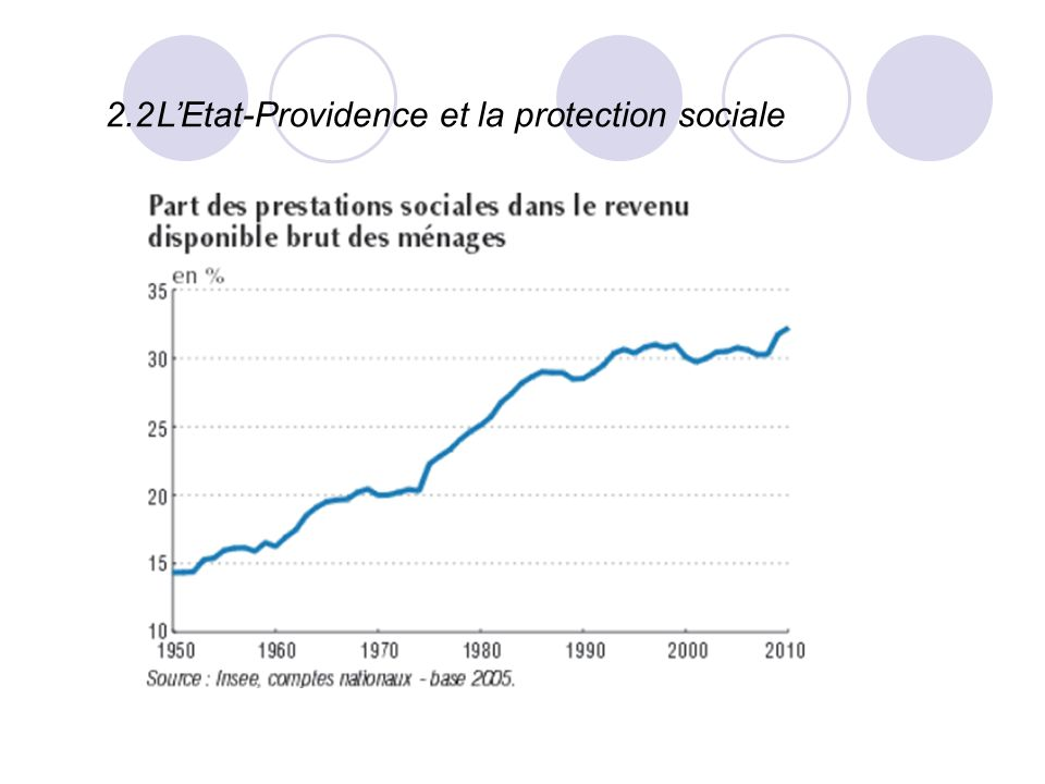 2.2 L'Etat-Providence et la protection sociale