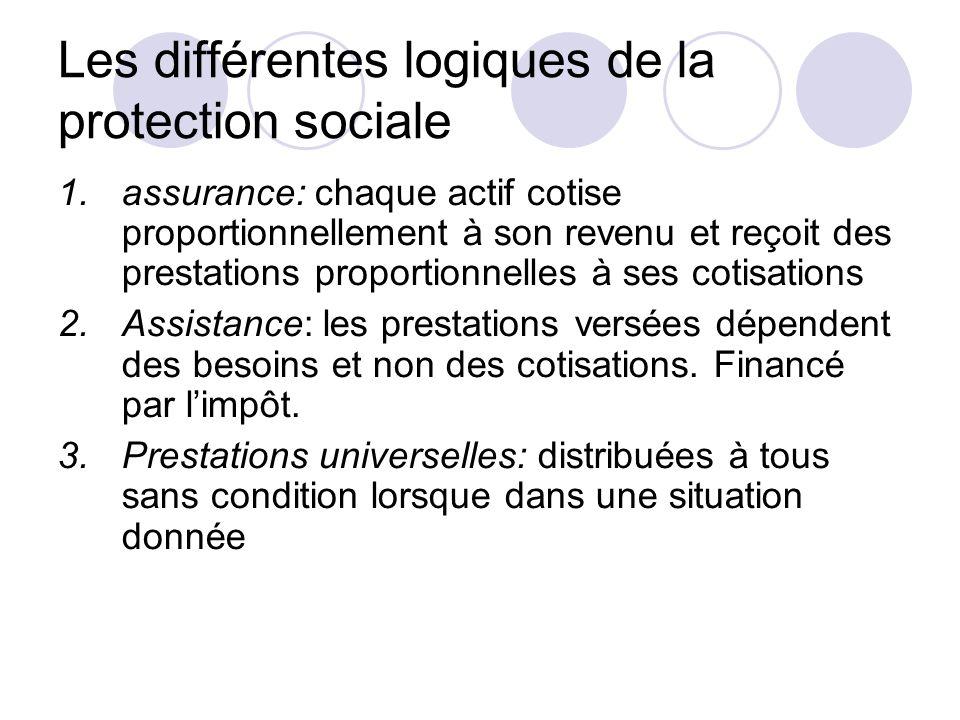 Les différentes logiques de la protection sociale