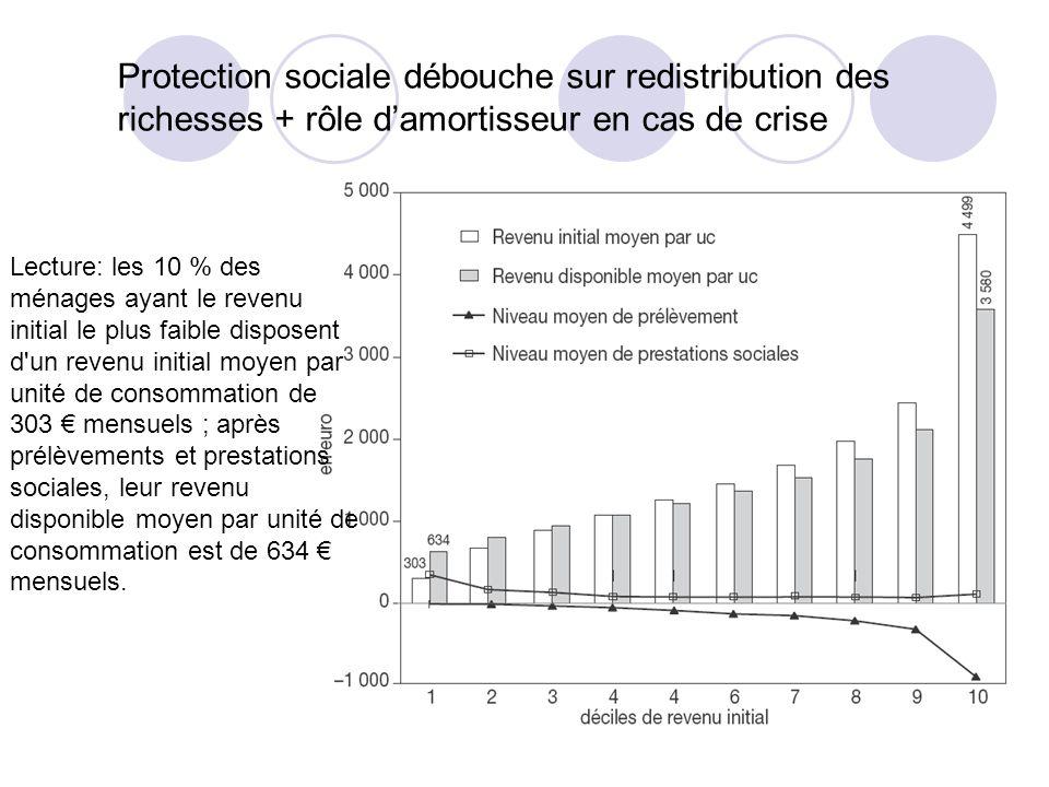 Protection sociale débouche sur redistribution des richesses + rôle d'amortisseur en cas de crise