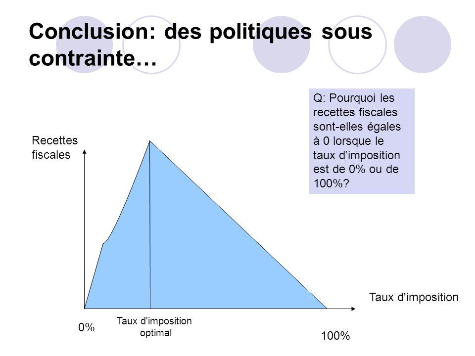 Conclusion: des politiques sous contrainte…
