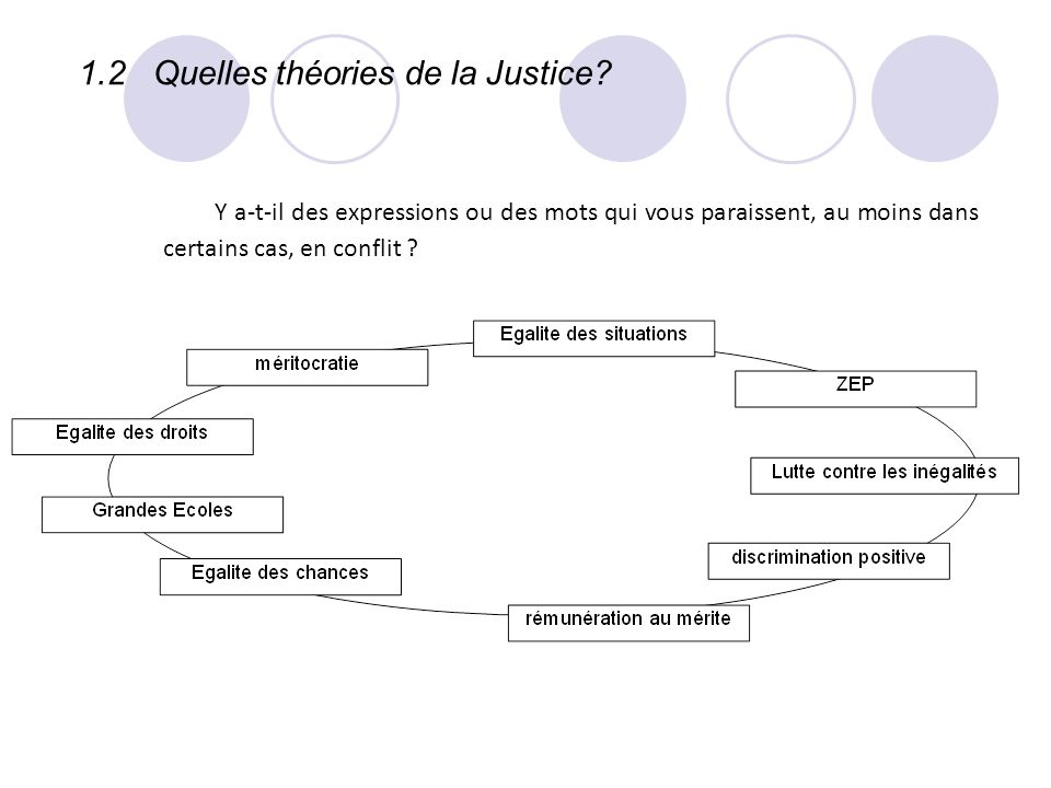 1.2 Quelles théories de la Justice