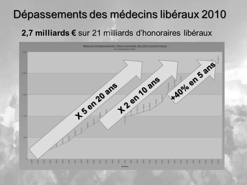 Dépassements des médecins libéraux 2010