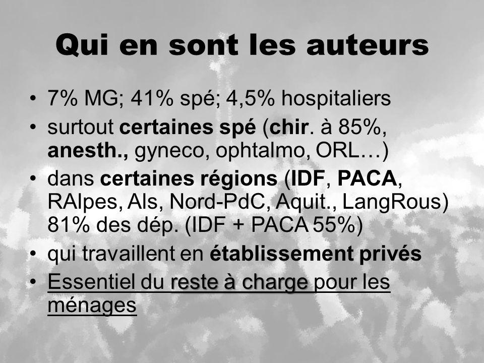 Qui en sont les auteurs 7% MG; 41% spé; 4,5% hospitaliers