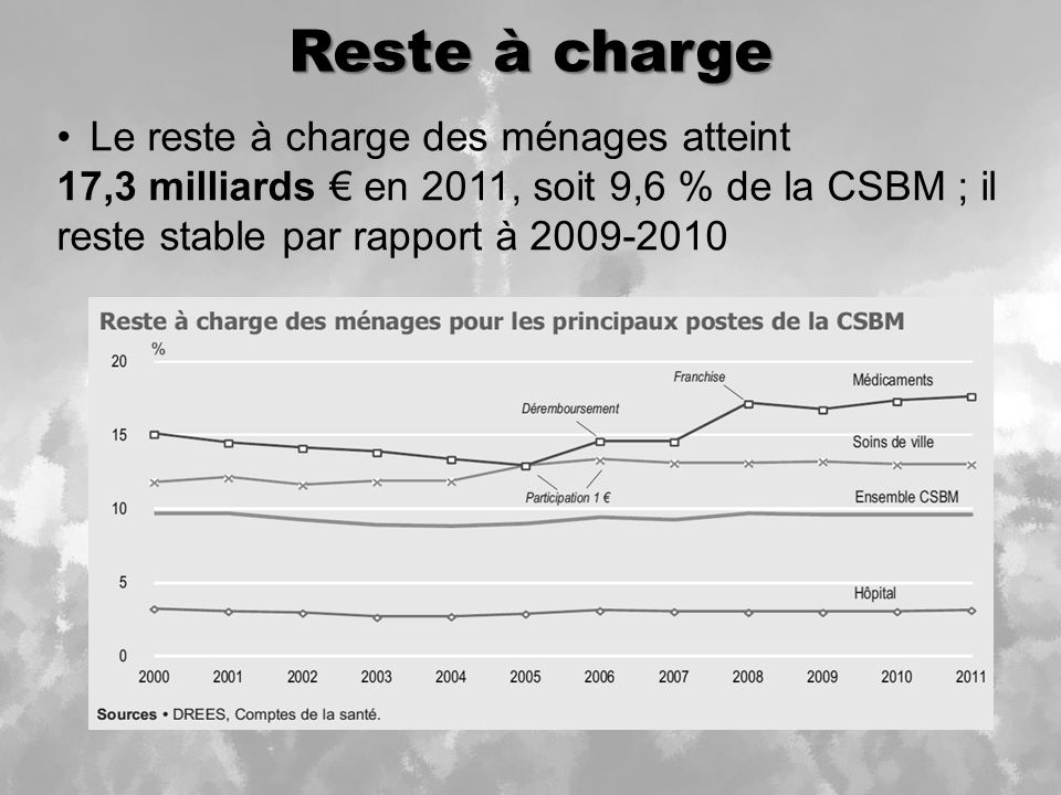 Reste à charge Le reste à charge des ménages atteint
