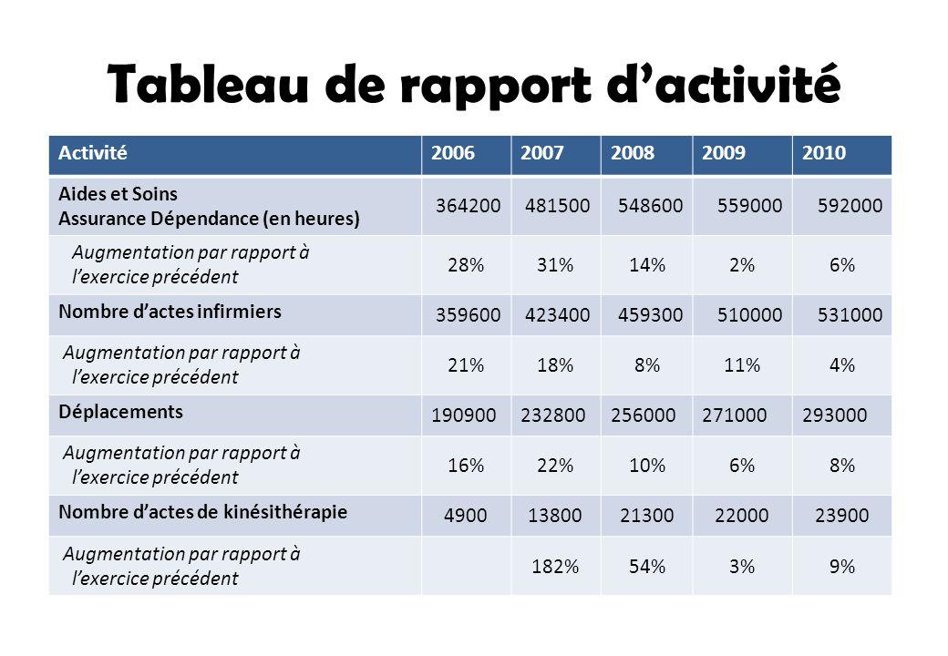 Tableau de rapport d'activité