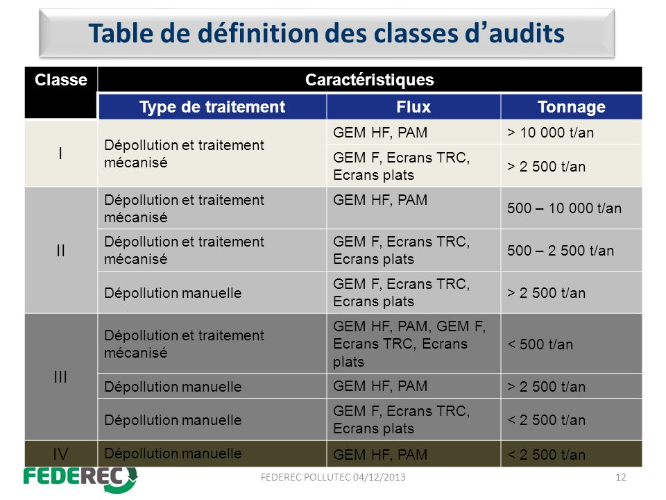 Table de définition des classes d'audits