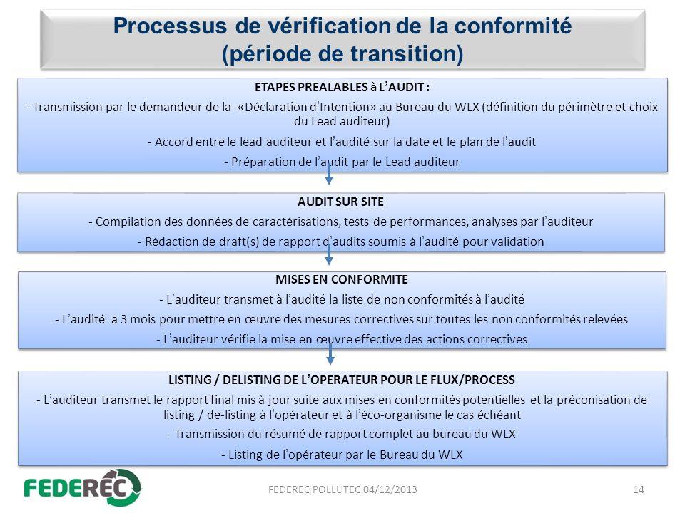 Processus de vérification de la conformité (période de transition)