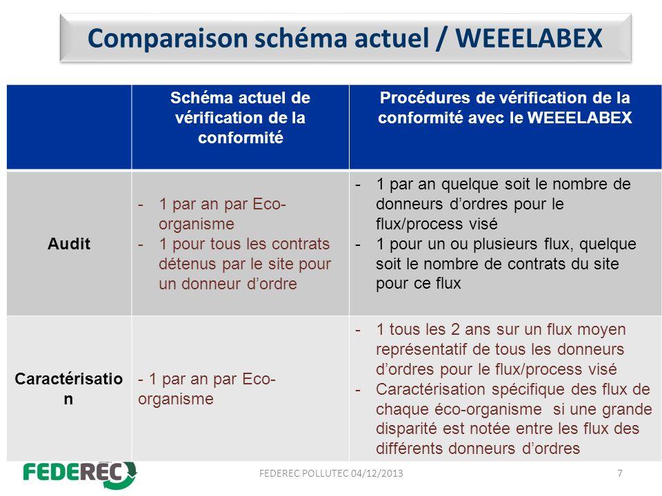 Comparaison schéma actuel / WEEELABEX