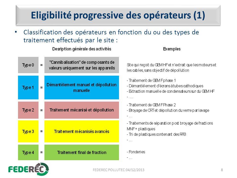 Eligibilité progressive des opérateurs (1)