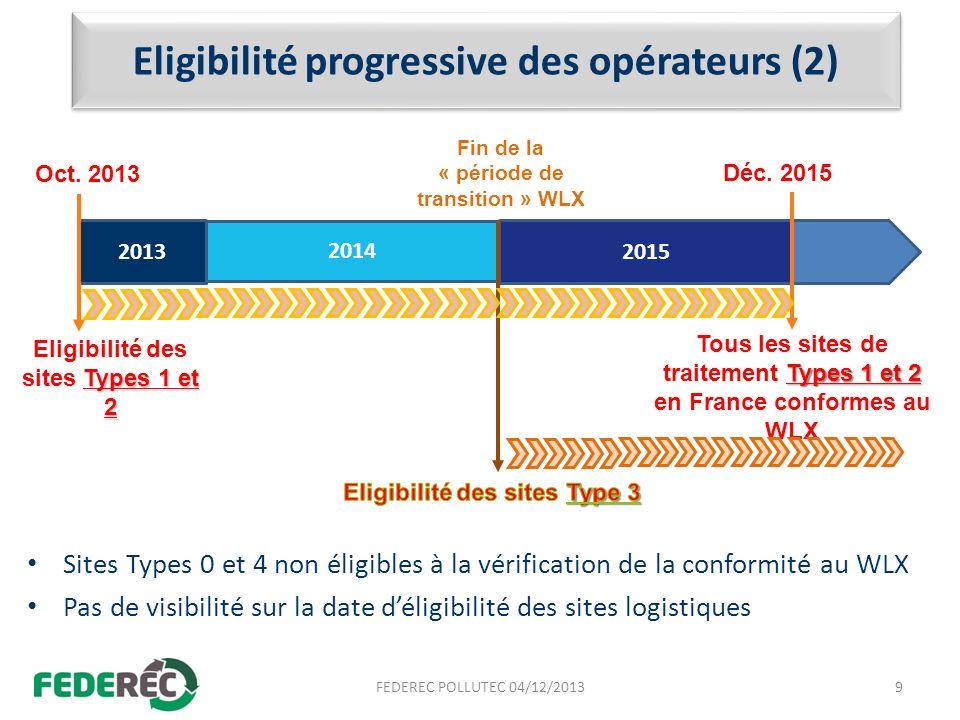 Eligibilité progressive des opérateurs (2)