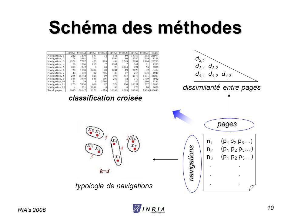 Schéma des méthodes dissimilarité entre pages classification croisée
