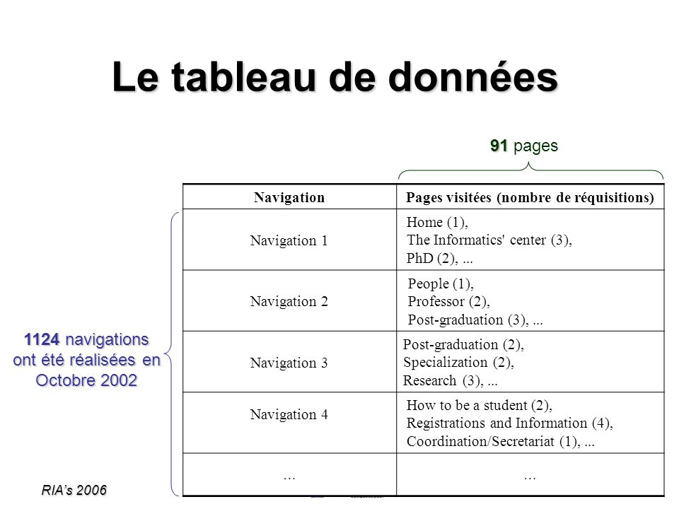 Pages visitées (nombre de réquisitions)