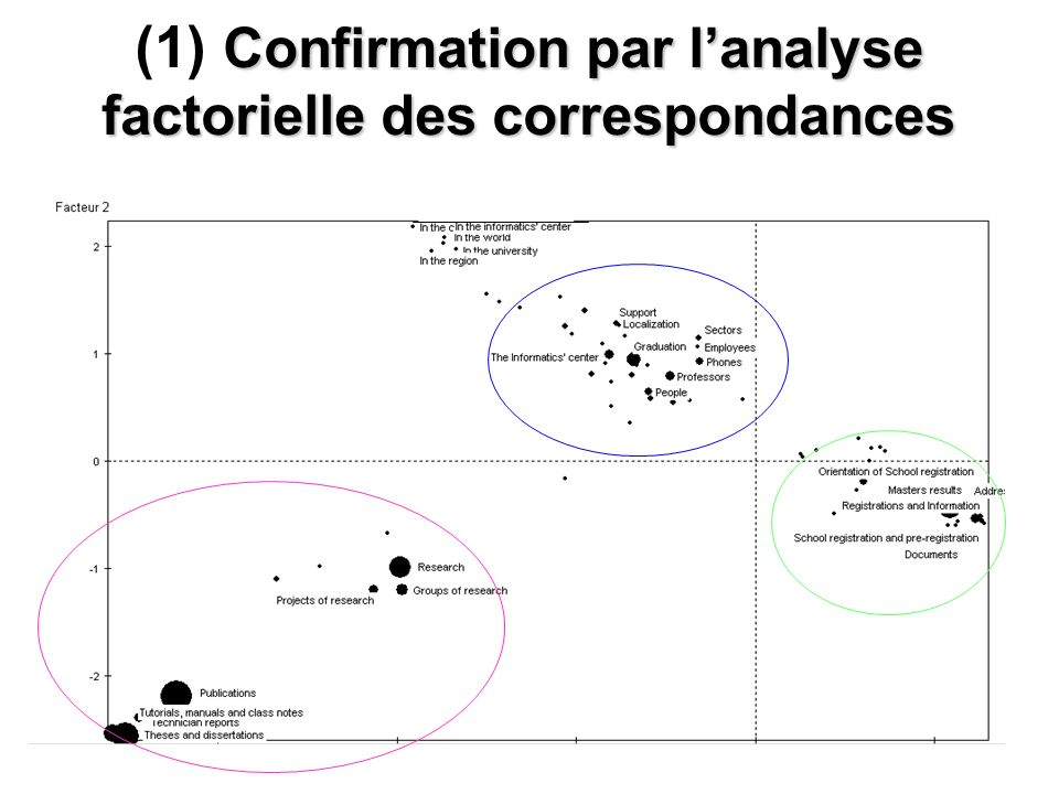 (1) Confirmation par l'analyse factorielle des correspondances