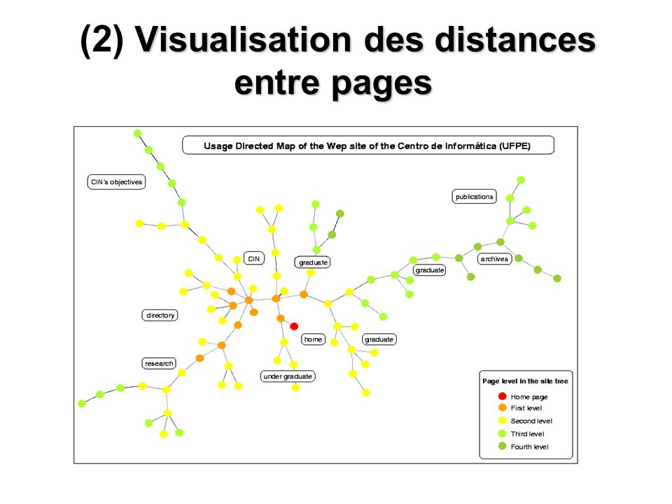(2) Visualisation des distances entre pages