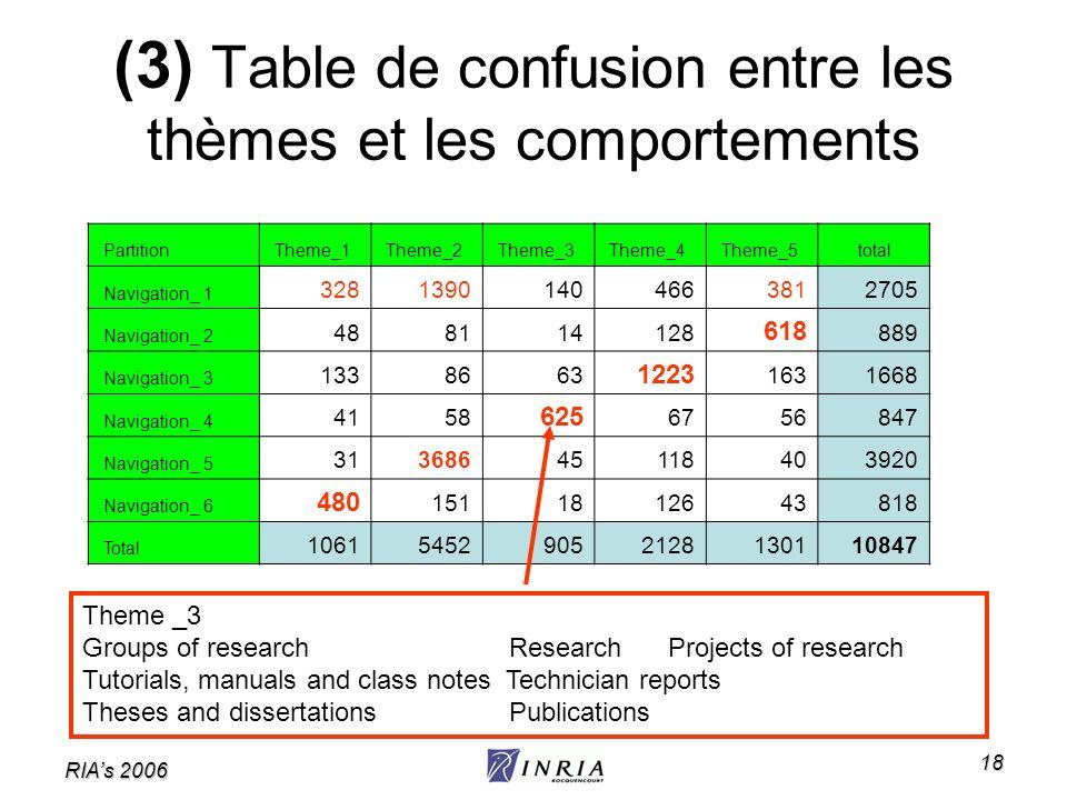(3) Table de confusion entre les thèmes et les comportements
