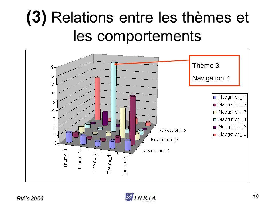 (3) Relations entre les thèmes et les comportements