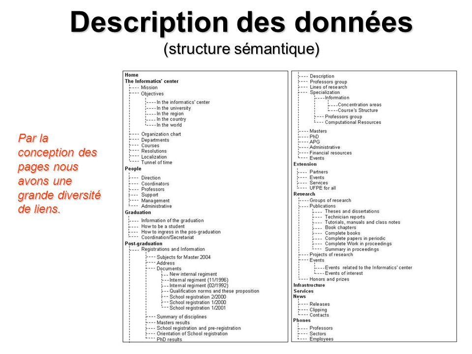 Description des données (structure sémantique)
