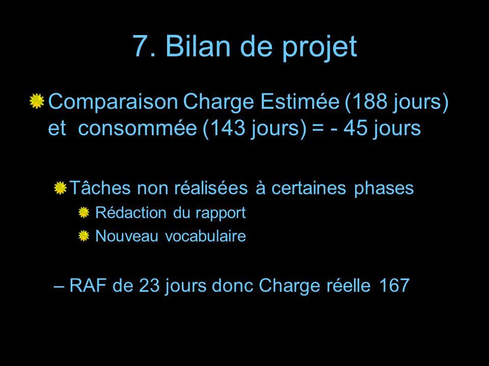 7. Bilan de projet Comparaison Charge Estimée (188 jours) et consommée (143 jours) = - 45 jours. Tâches non réalisées à certaines phases.
