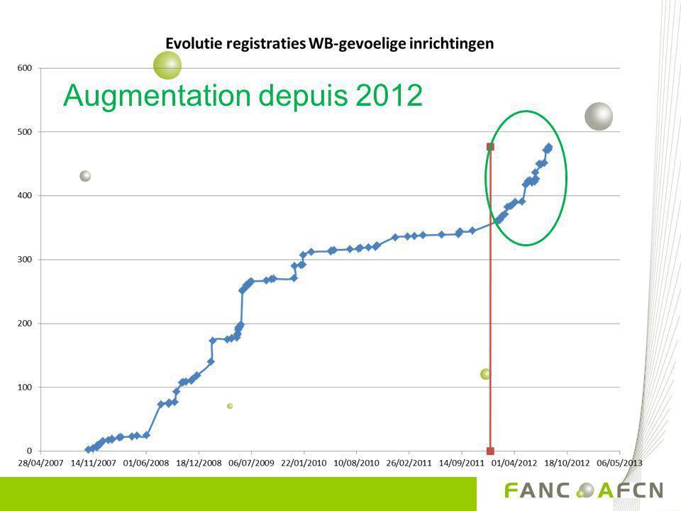 Augmentation depuis 2012