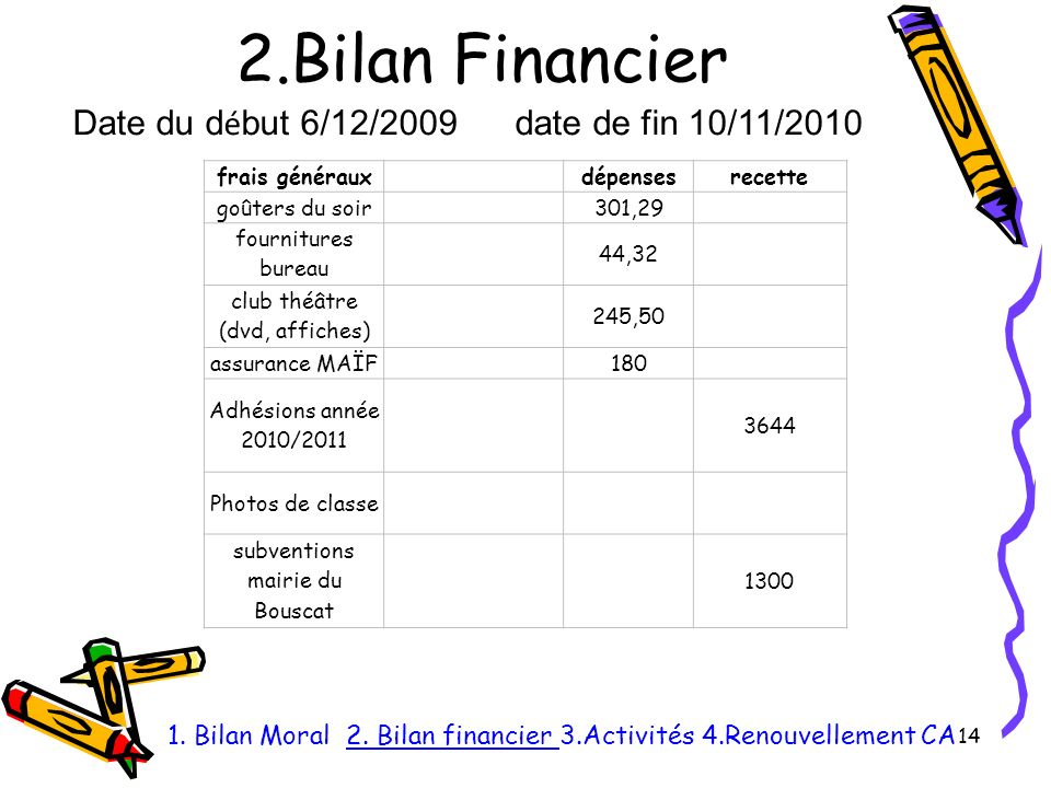 2.Bilan Financier Date du début 6/12/2009 date de fin 10/11/2010