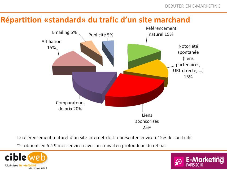 Répartition «standard» du trafic d'un site marchand