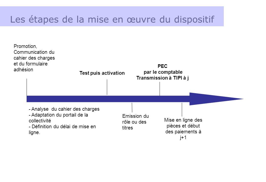 Les étapes de la mise en œuvre du dispositif