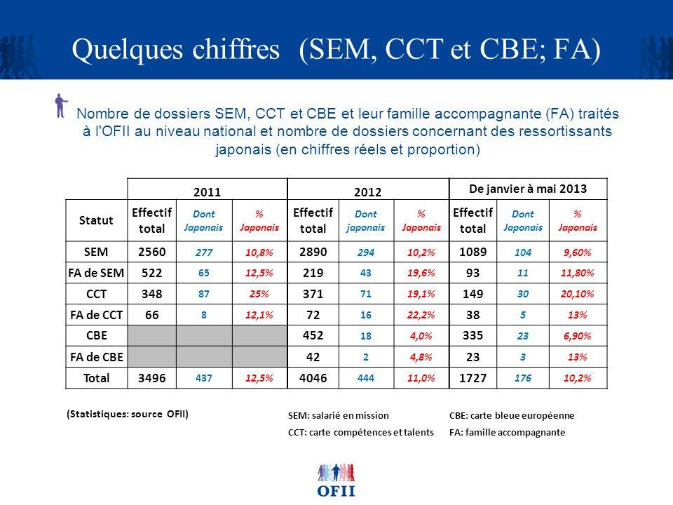 Quelques chiffres (SEM, CCT et CBE; FA)