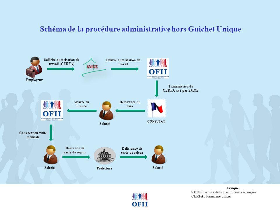 Schéma de la procédure administrative hors Guichet Unique
