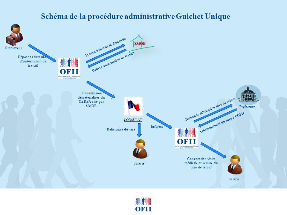 Schéma de la procédure administrative Guichet Unique