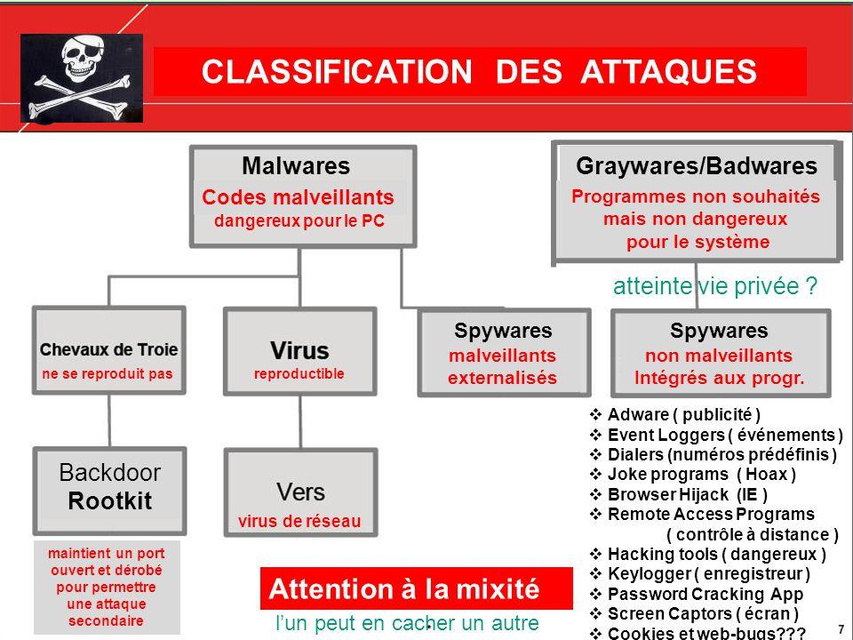 CLASSIFICATION DES ATTAQUES