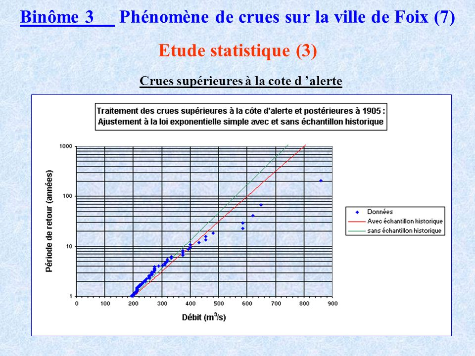 Binôme 3 Phénomène de crues sur la ville de Foix (7)