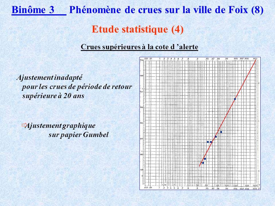 Binôme 3 Phénomène de crues sur la ville de Foix (8)