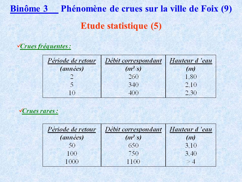 Binôme 3 Phénomène de crues sur la ville de Foix (9)