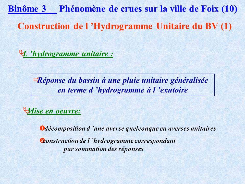 Binôme 3 Phénomène de crues sur la ville de Foix (10)