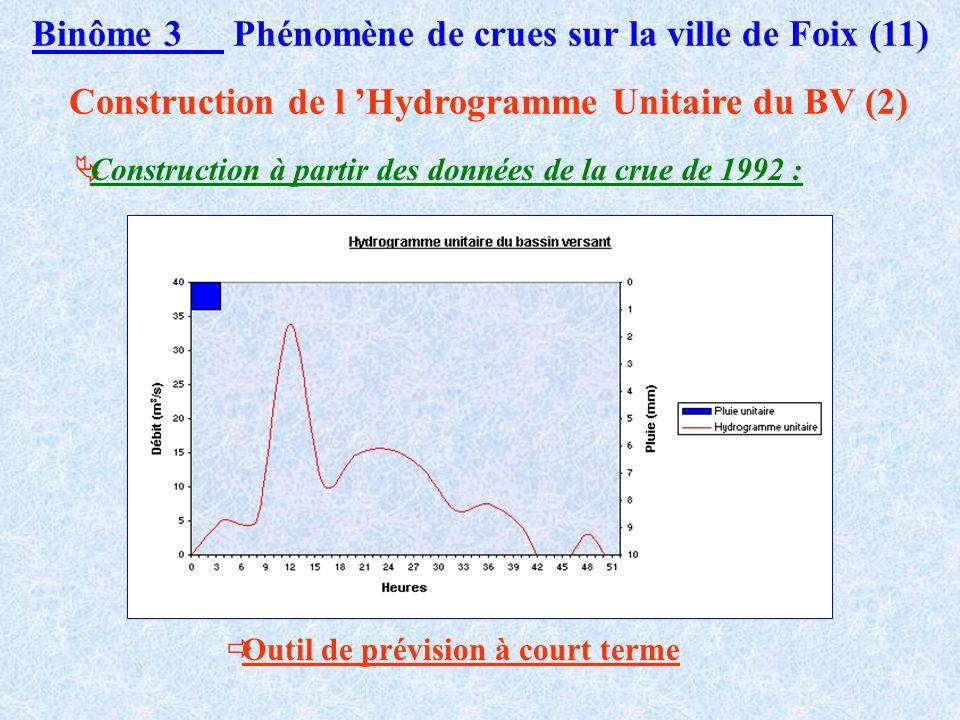 Binôme 3 Phénomène de crues sur la ville de Foix (11)