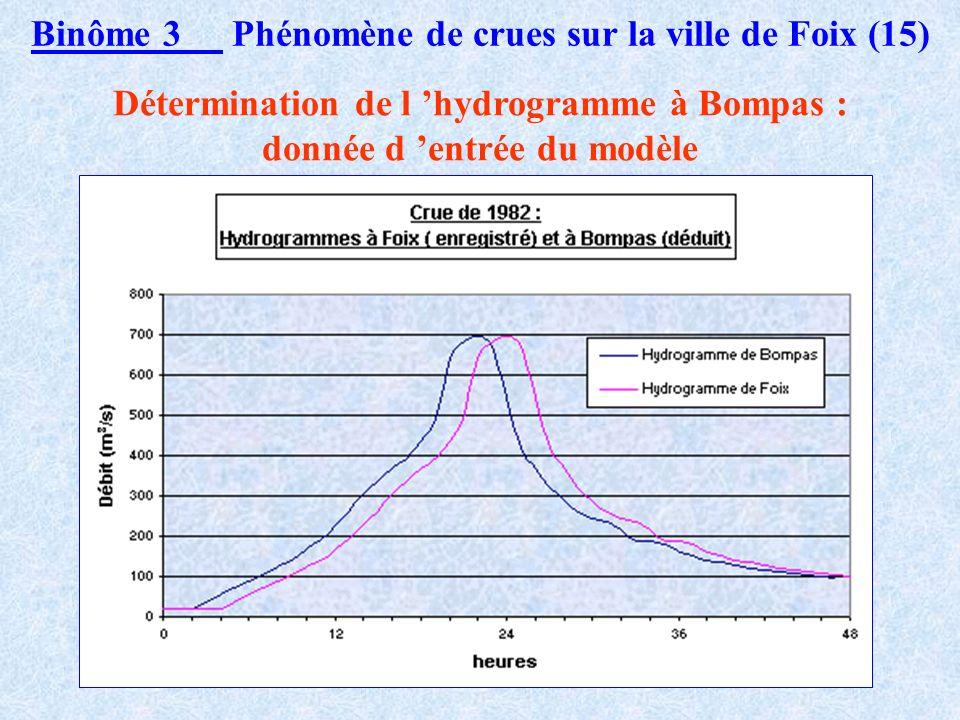 Binôme 3 Phénomène de crues sur la ville de Foix (15)