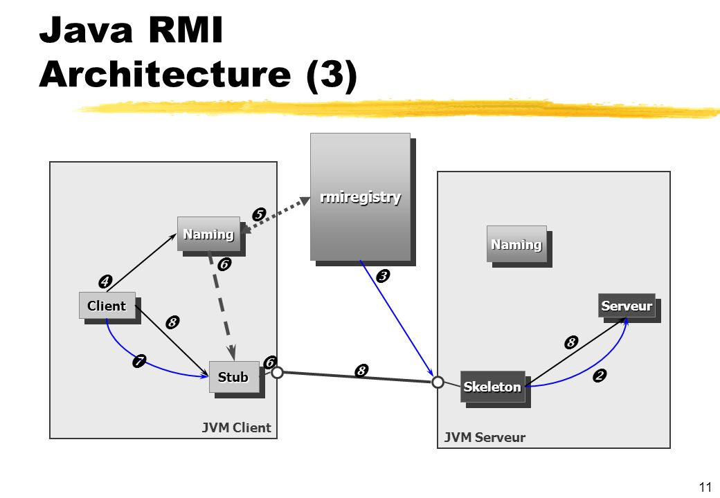 Java RMI Architecture (3)