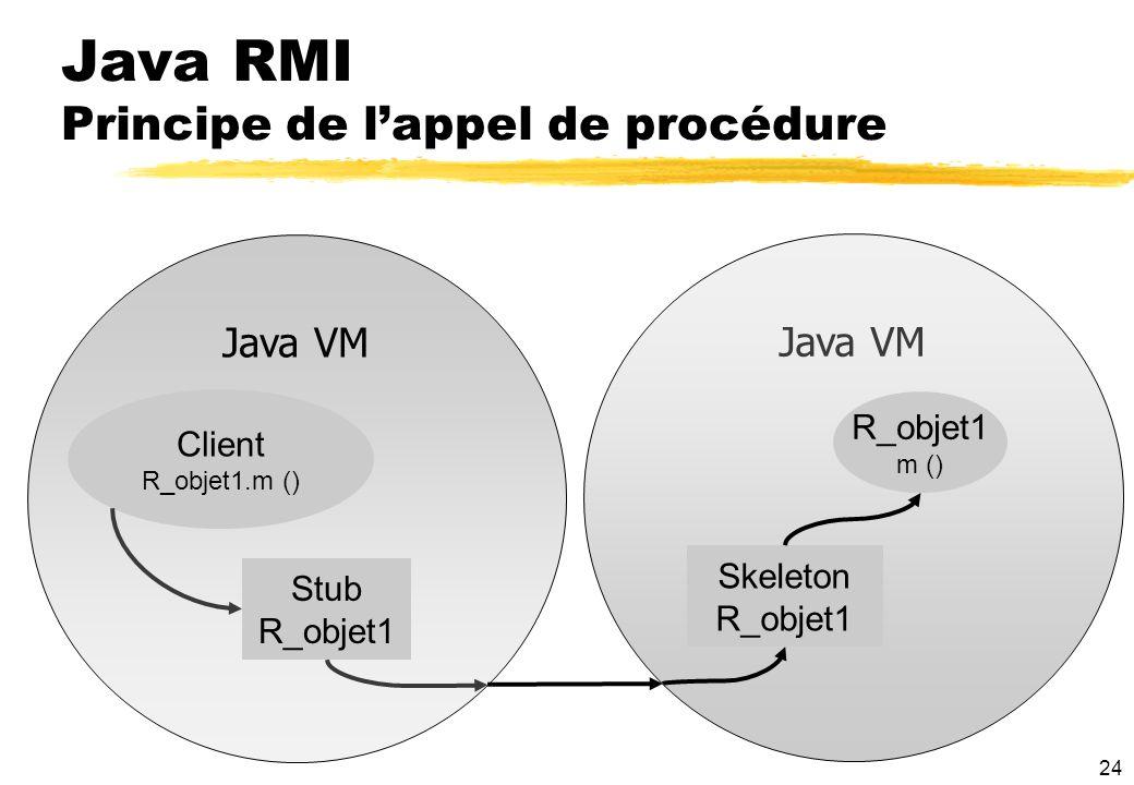 Java RMI Principe de l'appel de procédure