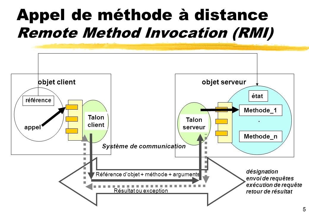 Appel de méthode à distance Remote Method Invocation (RMI)