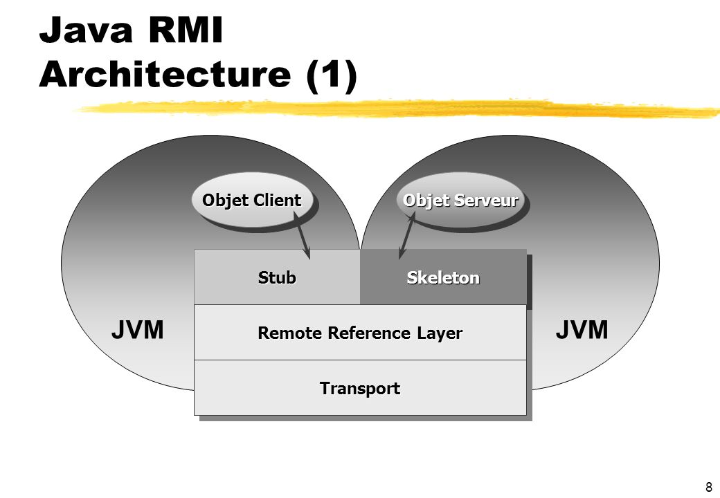 Java RMI Architecture (1)
