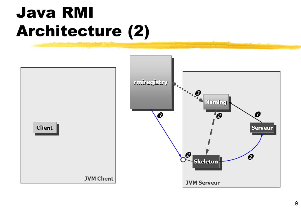 Java RMI Architecture (2)