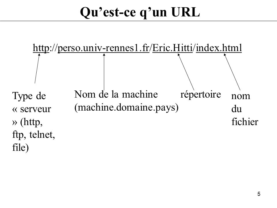 Qu'est-ce q'un URL http://perso.univ-rennes1.fr/Eric.Hitti/index.html