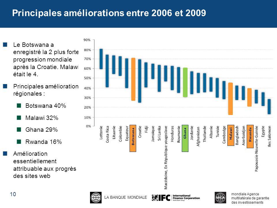 Principales améliorations entre 2006 et 2009