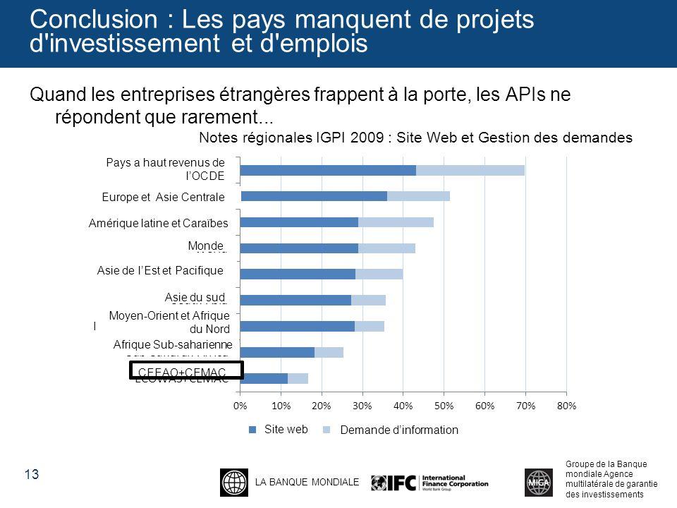 Conclusion : Les pays manquent de projets d investissement et d emplois