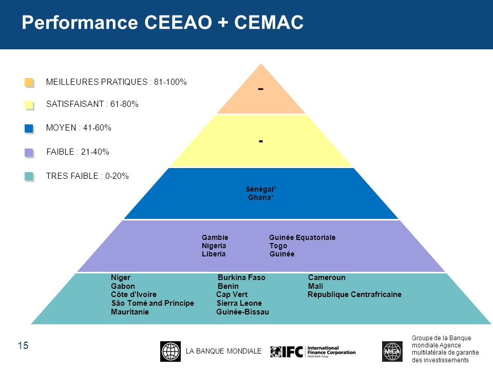 Performance CEEAO + CEMAC