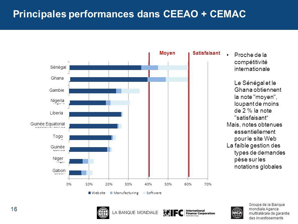 Principales performances dans CEEAO + CEMAC