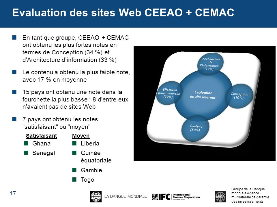 Evaluation des sites Web CEEAO + CEMAC