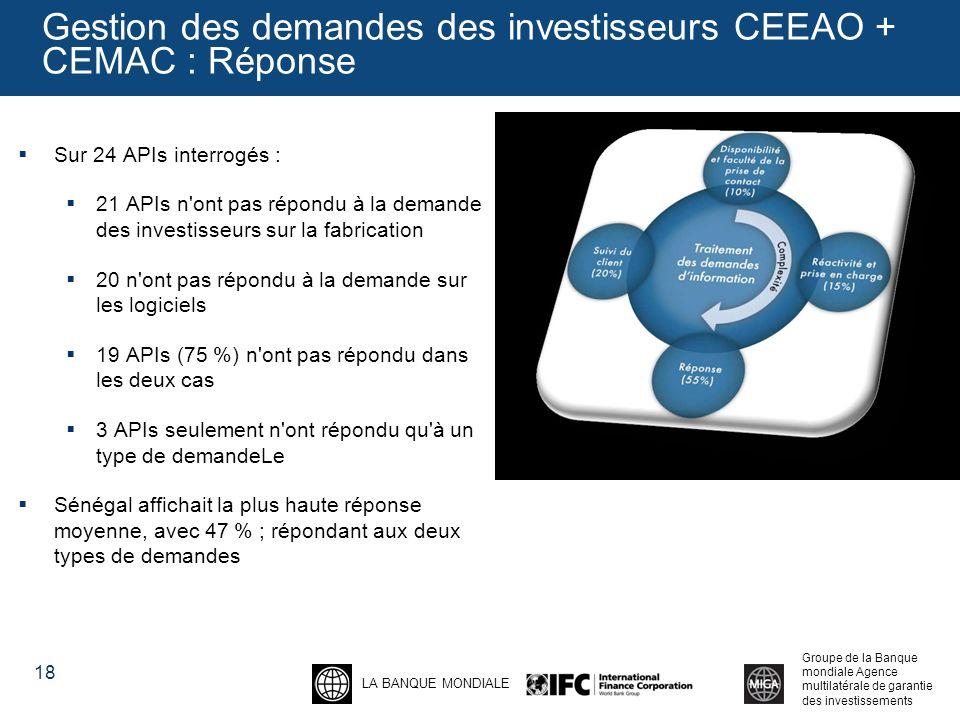 Gestion des demandes des investisseurs CEEAO + CEMAC : Réponse