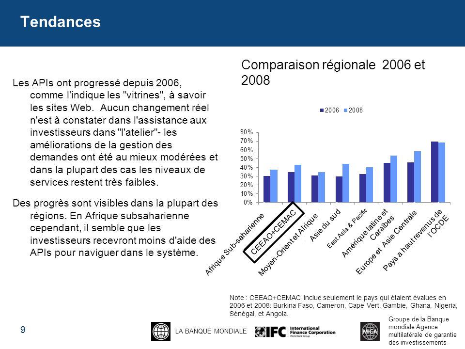 Tendances Comparaison régionale 2006 et 2008